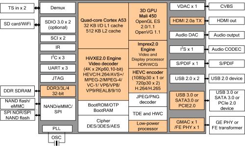 small resolution of hi3798m v200 block diagram click to enlarge