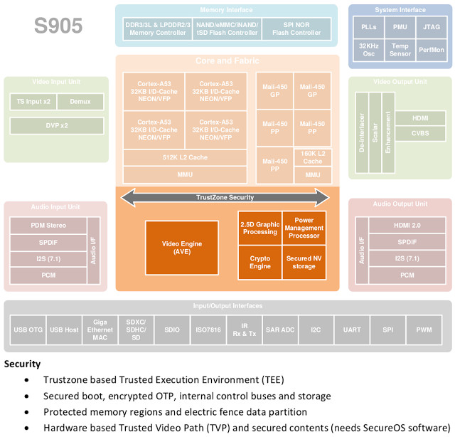 Hacking ARM TrustZone  Secure Boot on Amlogic S905 SoC