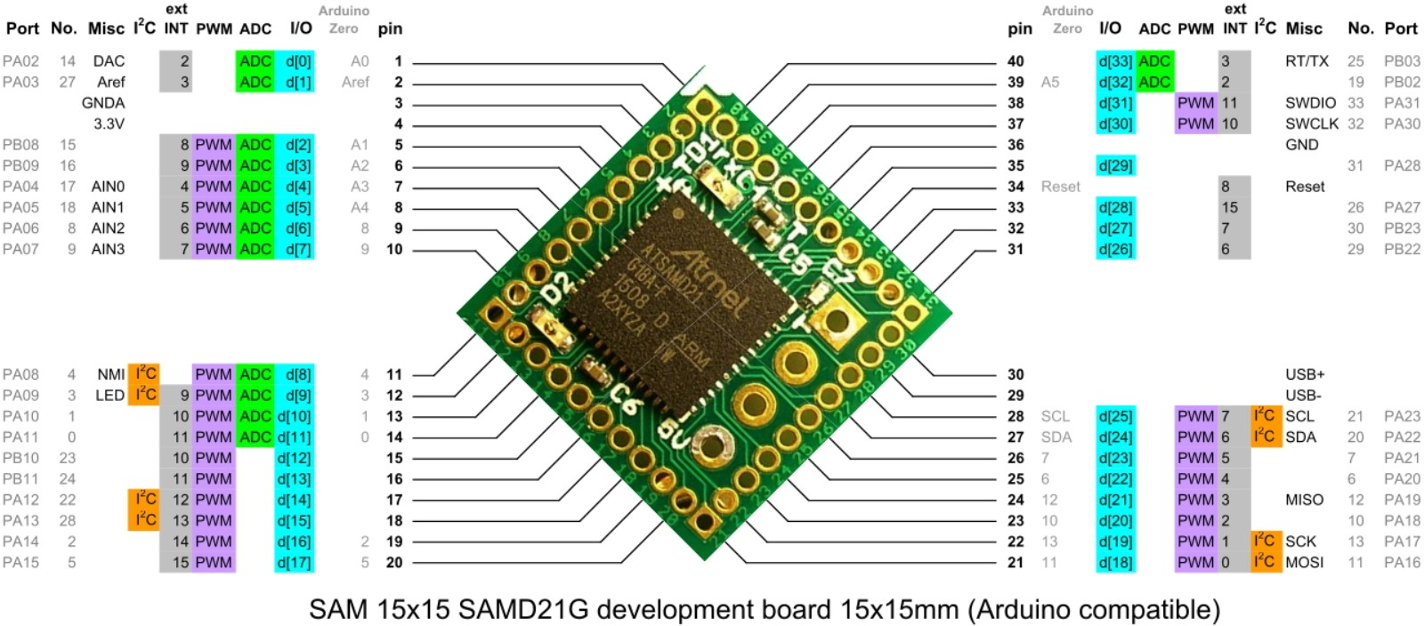 usb pin diagram labelled of moss plant sam 15x15 is a tiny arduino zero compatible board based on atmel samd21g18 mcu
