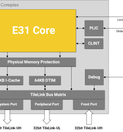 sifive r31 coreplex block diagram click to enlarge [ 1420 x 1192 Pixel ]