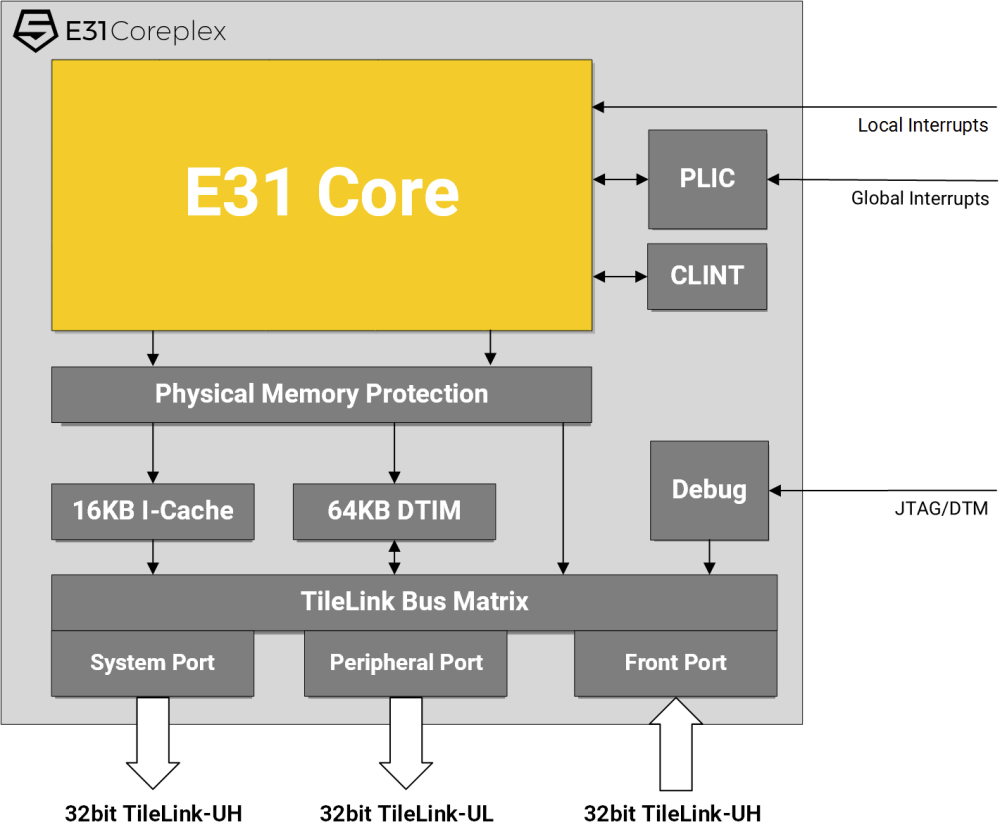 medium resolution of sifive r31 coreplex block diagram click to enlarge
