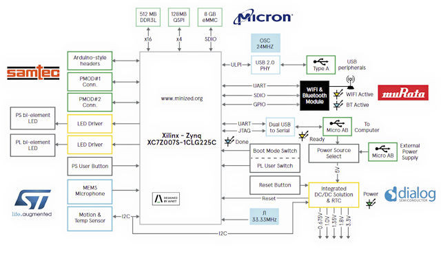 Block Diagram Software