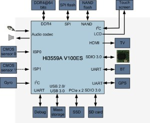 Hisilicon Hi3559A V100ES is an 8K Camera SoC with a Neural Network Accelerator