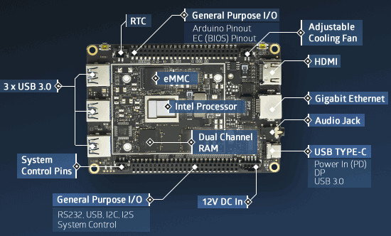 4 pin micro usb code 3 mx7000 wiring diagram lattepanda alpha/delta kaby lake & gemini development boards support windows 10 pro or ...