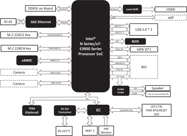 block diagram of linux operating system