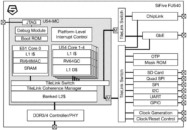Freedom U540 SoC Block Diagram