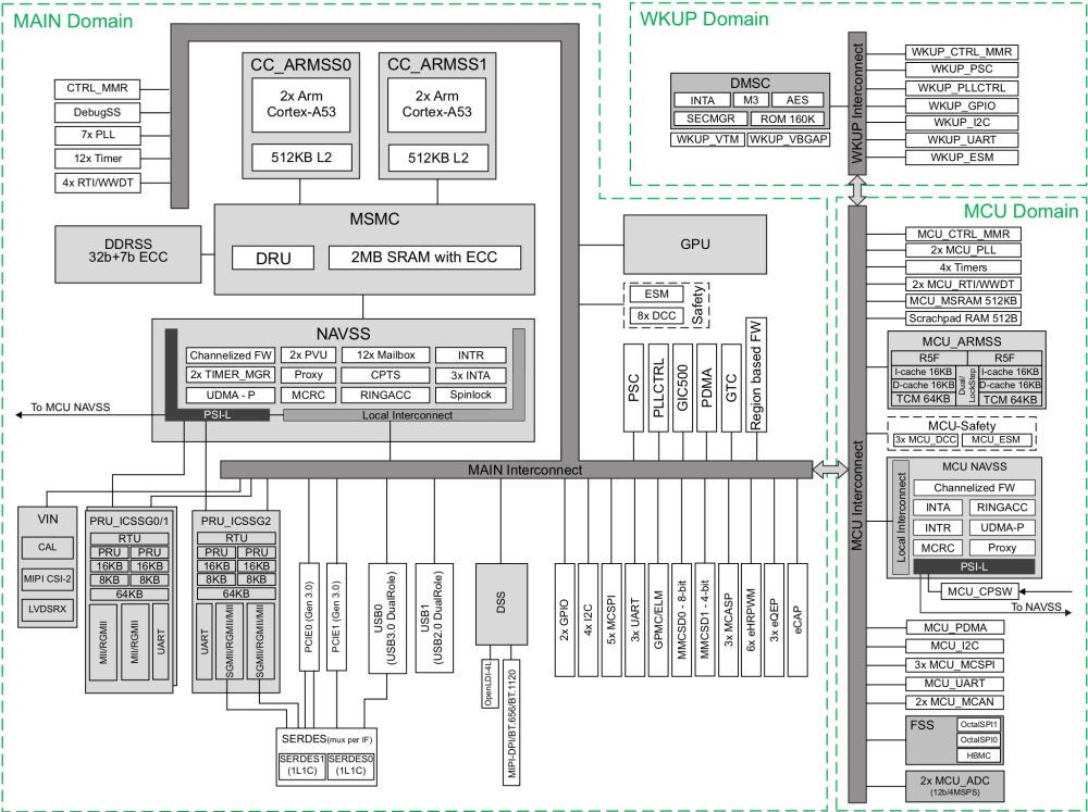medium resolution of block diagram of 64 bit processor