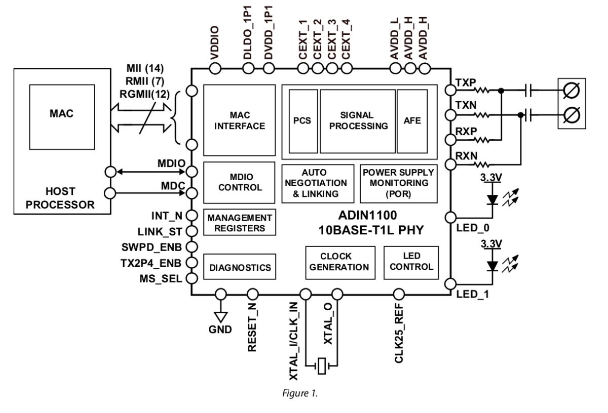 10BASE-T1L Ethernet chips enable up to 1.7 kilometer long
