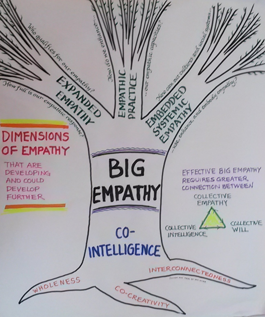 Empathy Essay Research Paper On Empathy Diaspora Art And Empathy
