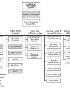 Washington county organizational chart thumbnail also administrative office rh co or