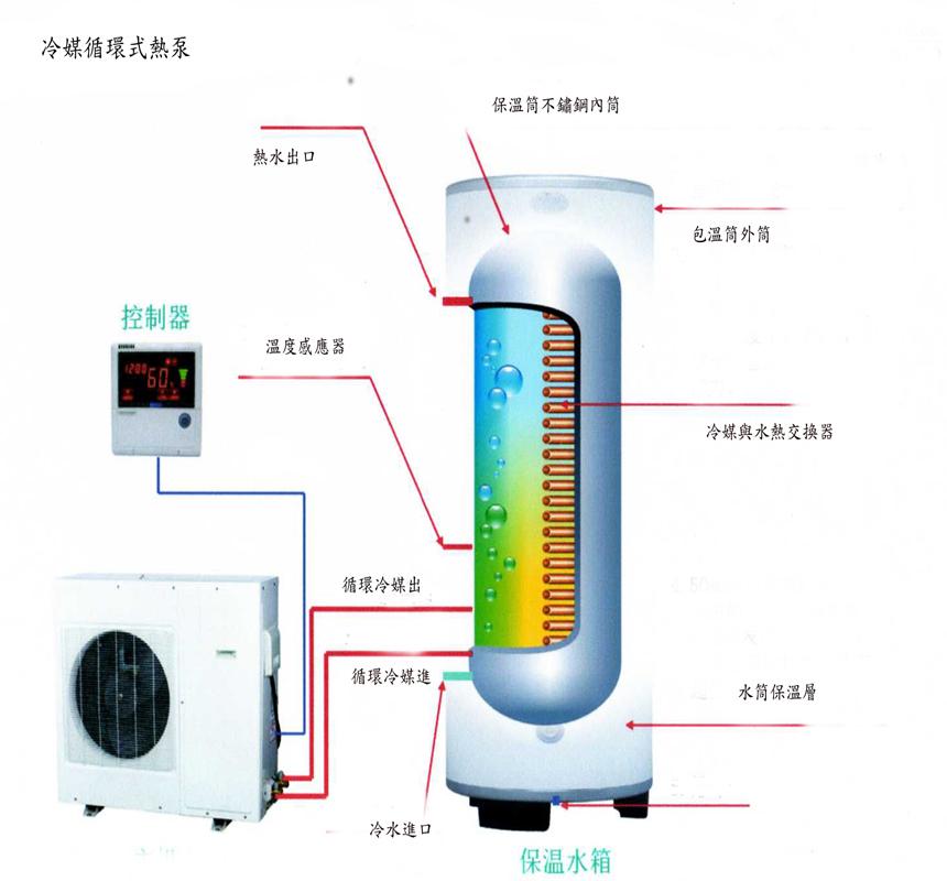 冷媒循環式熱泵原理圖