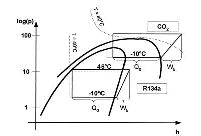 CO2 may replace greenhouse gasses in heat pumps