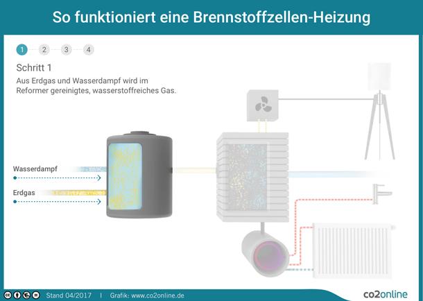 BrennstoffzellenHeizung Technik  Funktionsweise erklrt  co2online