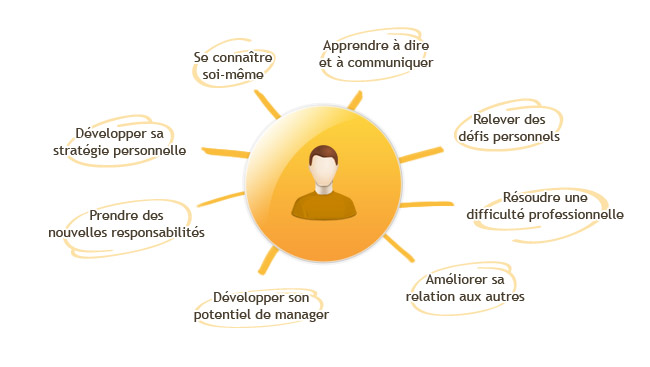 Situations Coaching de Vie Personnel