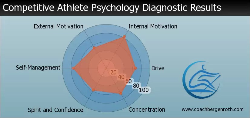 Athlete Psychology Results Graph