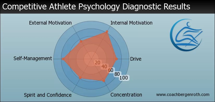 rowing psychology tool assessment