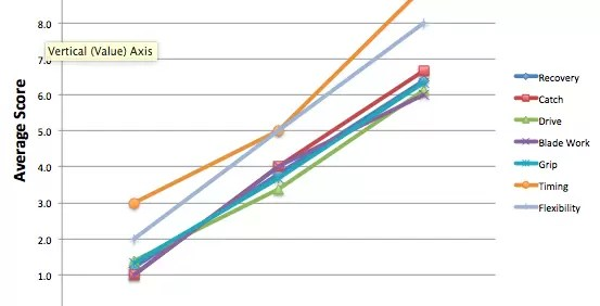 Rowing Technique Graph Analytics Rowing Data