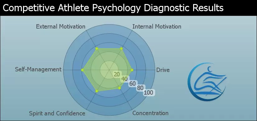 Rowing Psychology Drive Motivation Focus Goal Setting