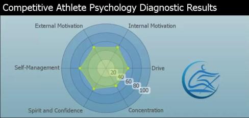 Rowing Psychology Drive Motivation Focus Goal Setting