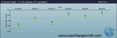 Rowing Training Plan Rowing Data
