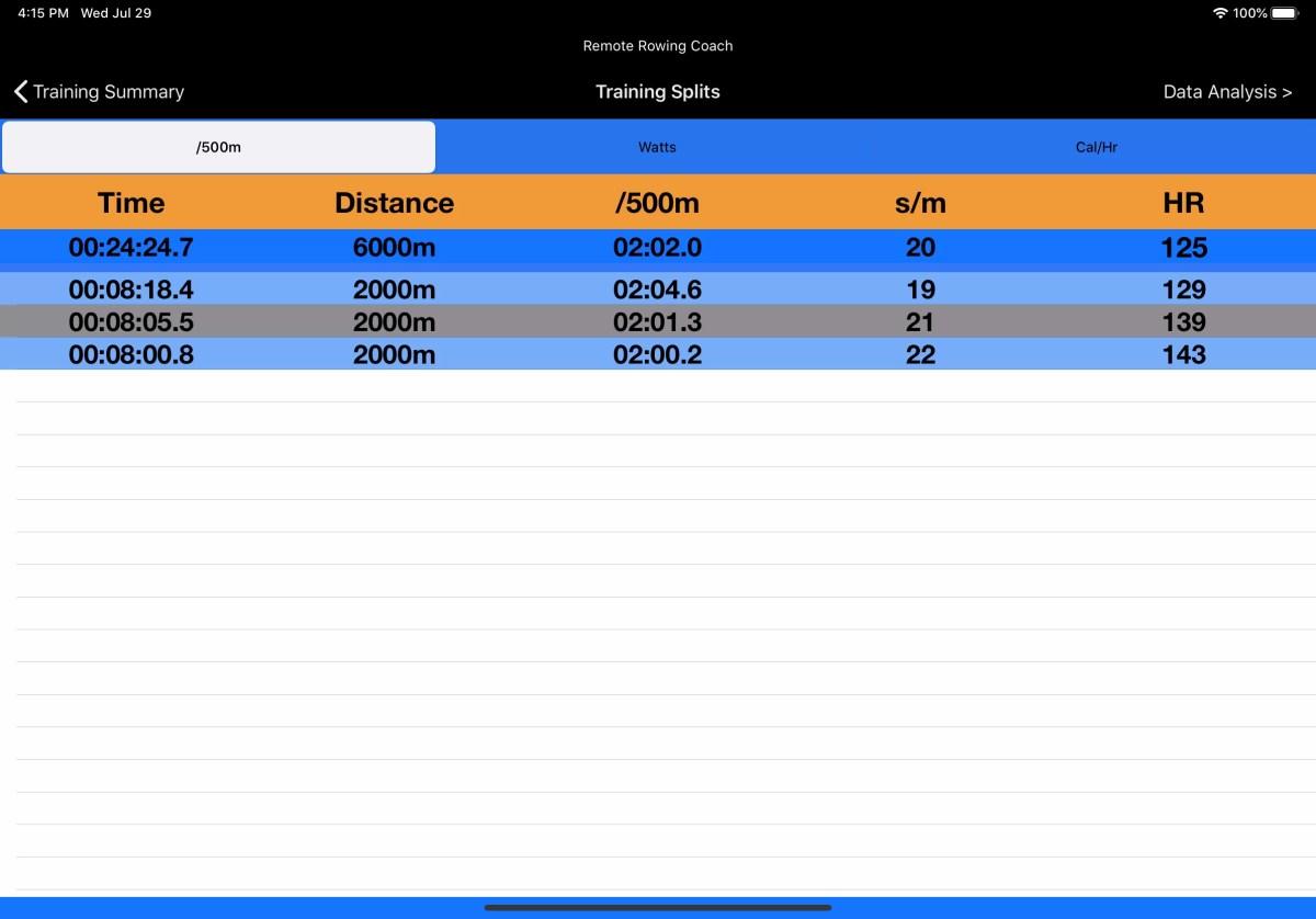 remote rowing coach virtual coaching