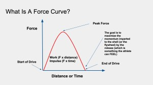force curve