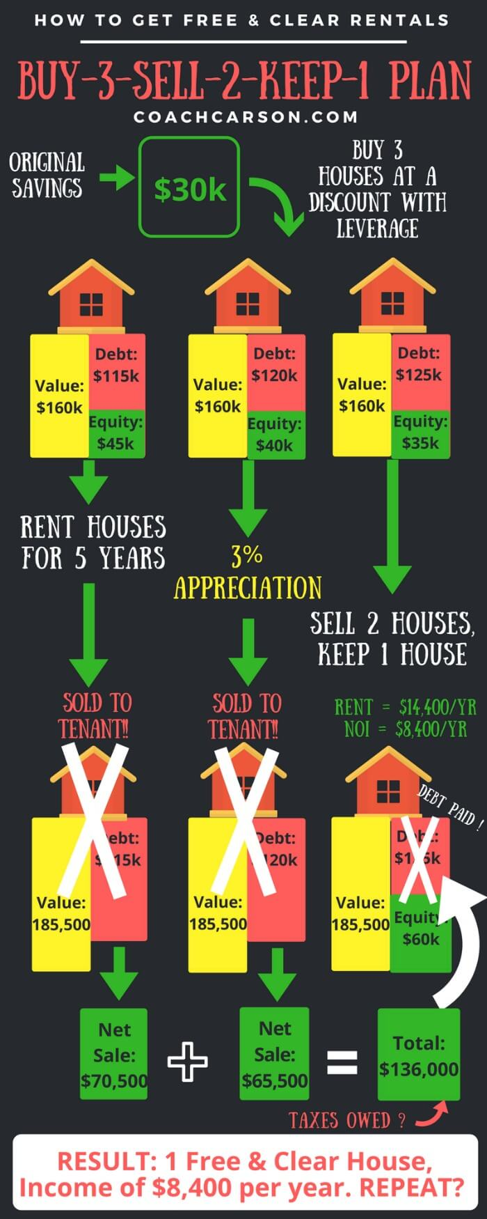 Buy-3-Sell-2-Keep-1 Plan - Free & Clear Rentals - Infographic - How to Get Free & Clear Rental Properties