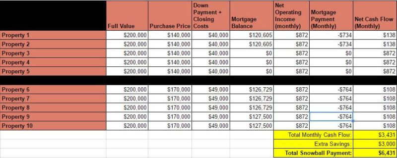 Debt Snowball Plan - Rental Income - 10 Properties