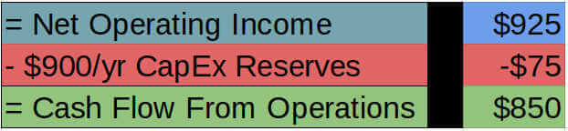example - cash flow from operations