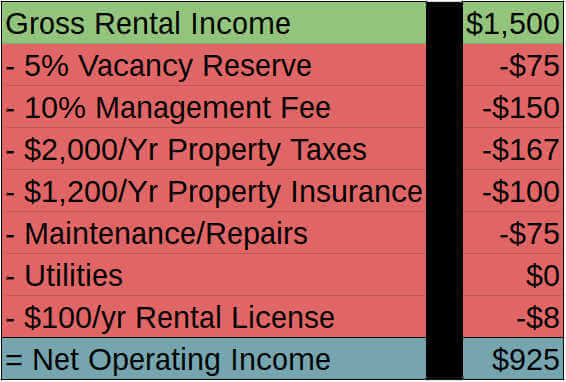 example - cash flow - net operating income
