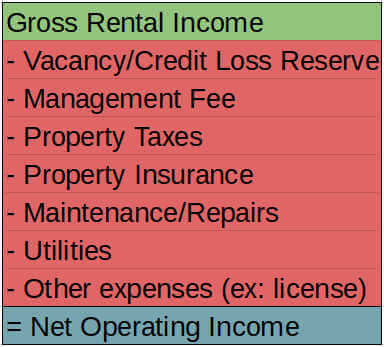 cash flow - net operating income formula