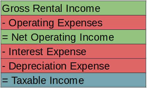 taxable-income-formula