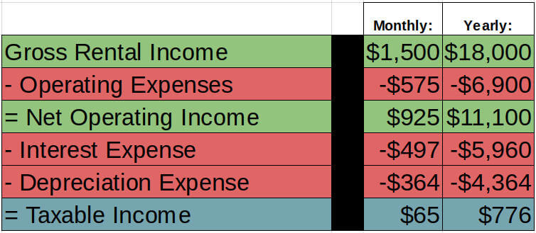 cash flow - example taxable income