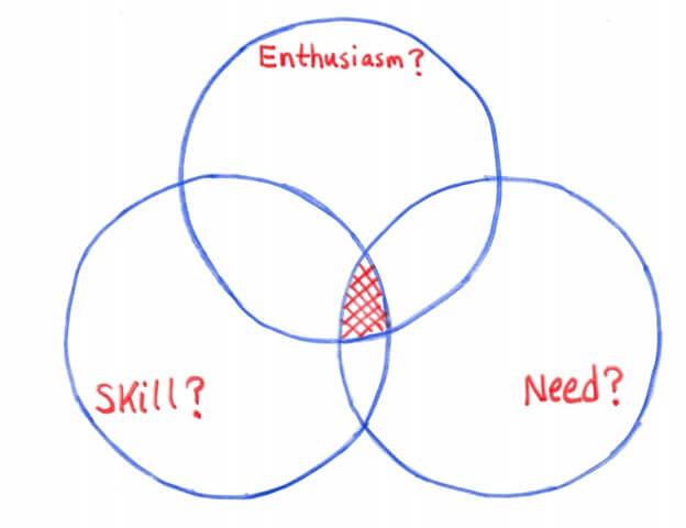 real estate investing niche diagram enthusiasm skill need