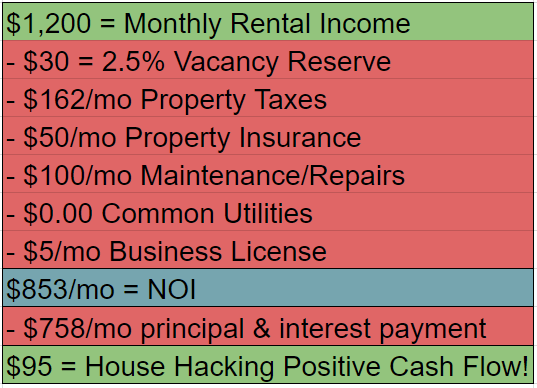 House Hacking Fourplex final numbers