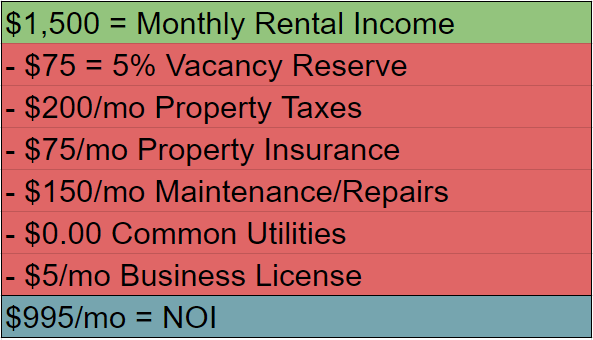 House Hacking Guide - Net Operating Income Example