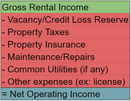 HouseHackingGuide - Net Operating Income Formula