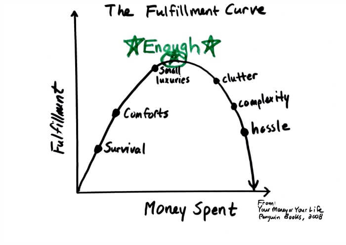 The fulfillment curve and a place called enough - chad drawing
