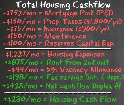 House Hack #2 - Housing cash flow - Housing Battle - Dream Home vs House Hacking