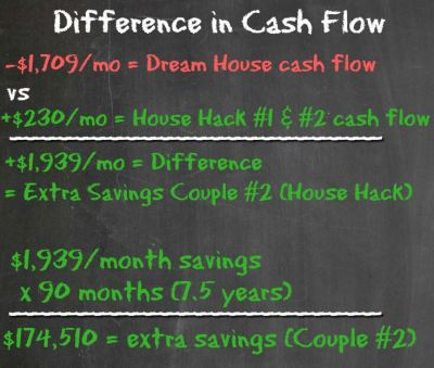 Difference in Cash Flow - DH vs HH#2 - Housing Battle - Dream Home vs House Hacking