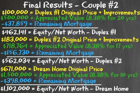 Final Results - Couple #2 - 8.38 appreciatio - Housing Battle - Dream Home vs House Hacking