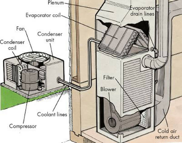 The Ultimate Guide to HVAC Systems For Rental Properties