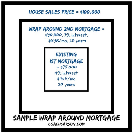 Sample Wrap Around Mortgage