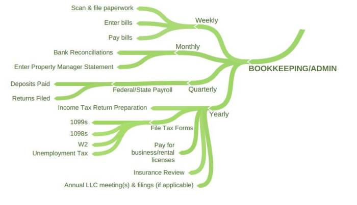 Long Distance Landlording 101 - Bookkeeping and Admin Process mindmap