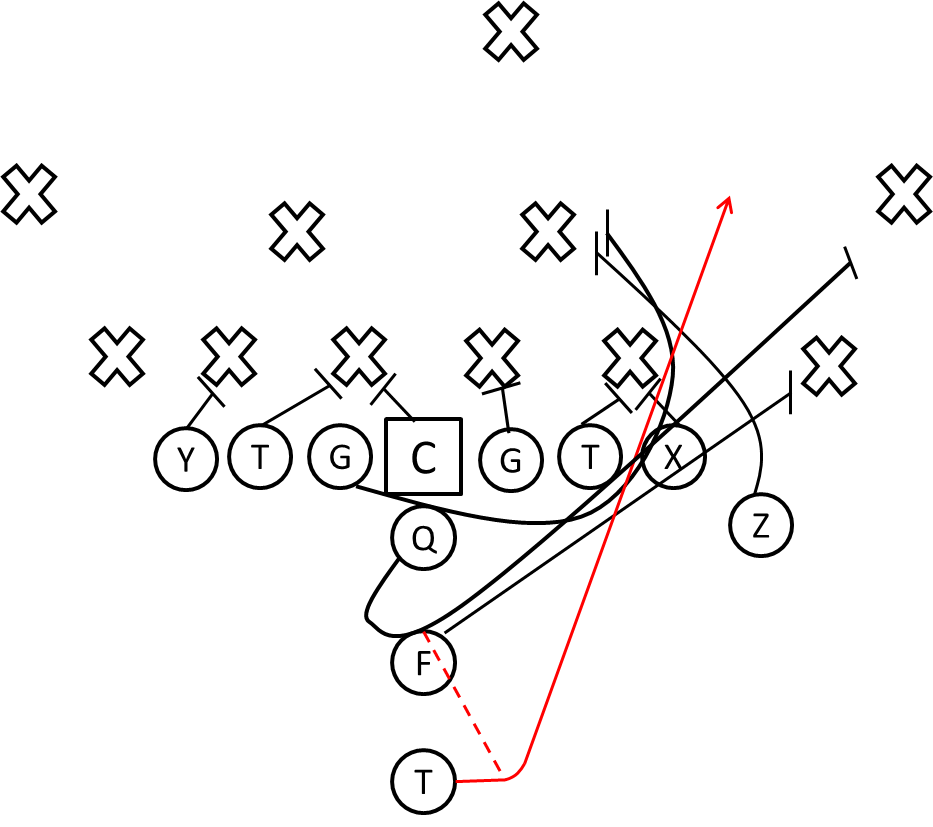 Football Plays And Formations