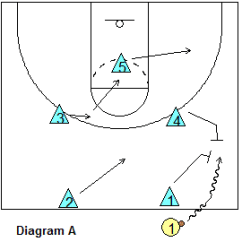 Basketball Court Diagram For Coaches 2006 Ford F150 Fuse Panel Defense - 2-2-1 Half-court Press, Coach's Clipboard Coaching And Playbook