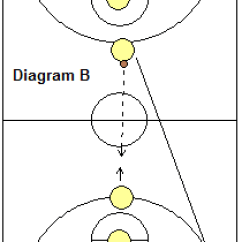 Basketball Court Diagram For Coaches Kenwood Car Radio Wiring Drills - Full-court Passing Drills, Coach's Clipboard Coaching And Playbook