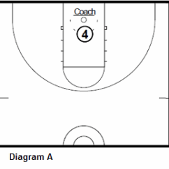 Basketball Court Diagram For Coaches Rj11 Pinout Player Dev Spartan Forward Scoring Workout, Coach's Clipboard Coaching
