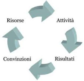 Circolo virtuoso o vizioso 2