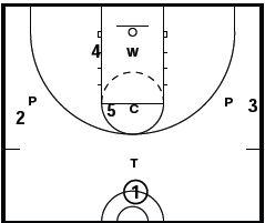 Basketball Defense 1 3 1
